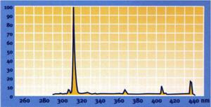 Beatpsoriasis Ultra Violet Uv Light Phototherapy